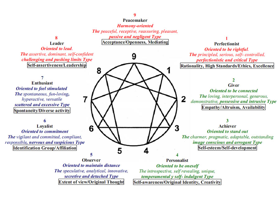 dating enneagram Type five can be called the investigator, the thinker, the innovator, the observer, the specialist or the expert knowledge, understanding and insight are highly valued by fives and they are.