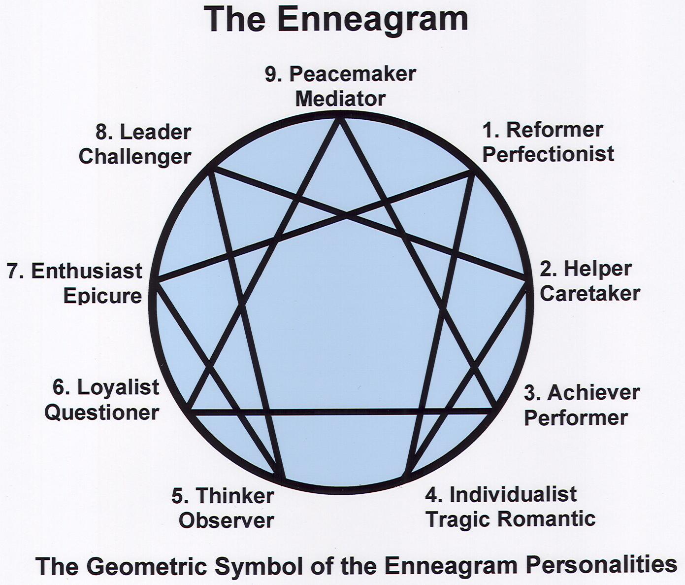 Enneagram dating a 4 girl long distance